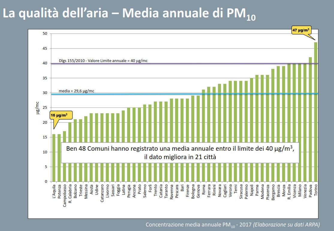 Emissioni PM10 medie annuali
