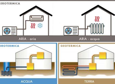 Energie Rinnovabili Ecologico