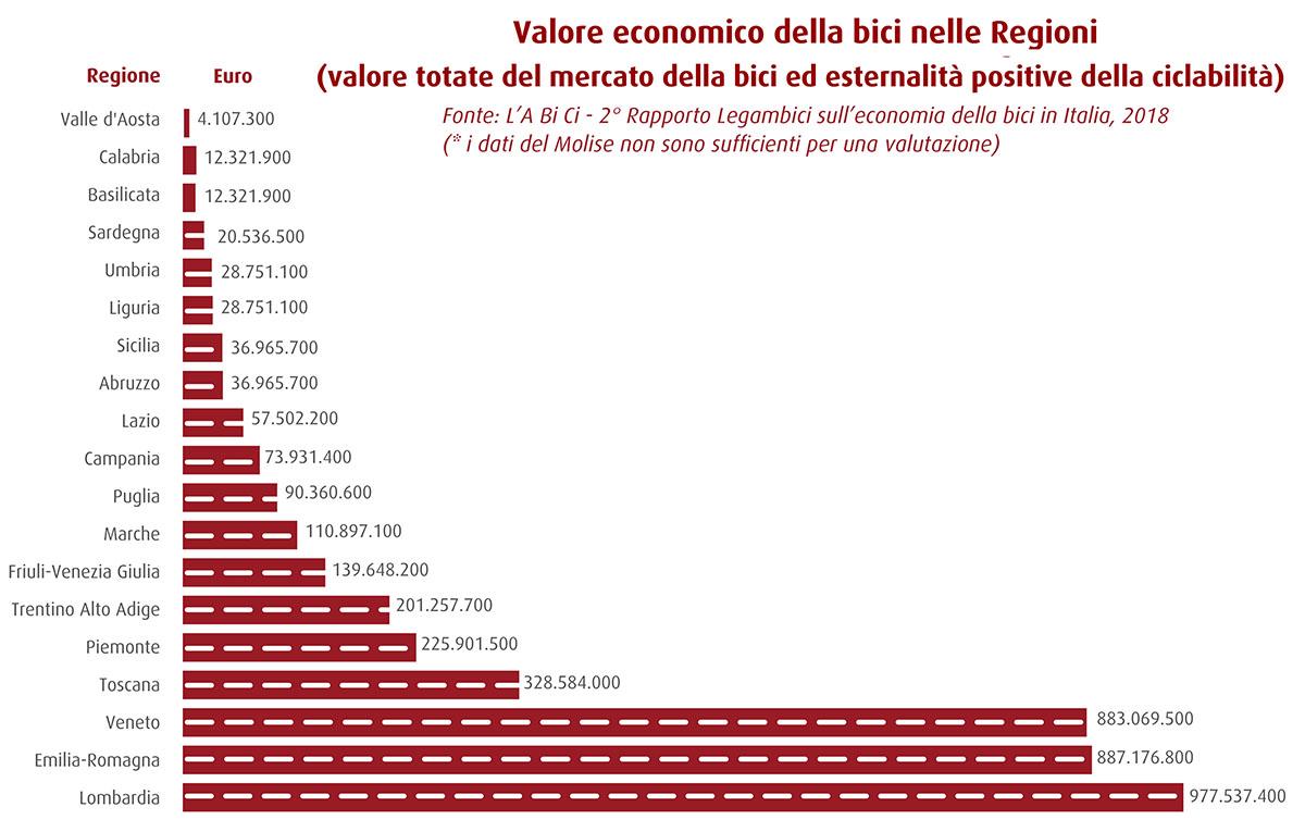 valore economico bici regioni