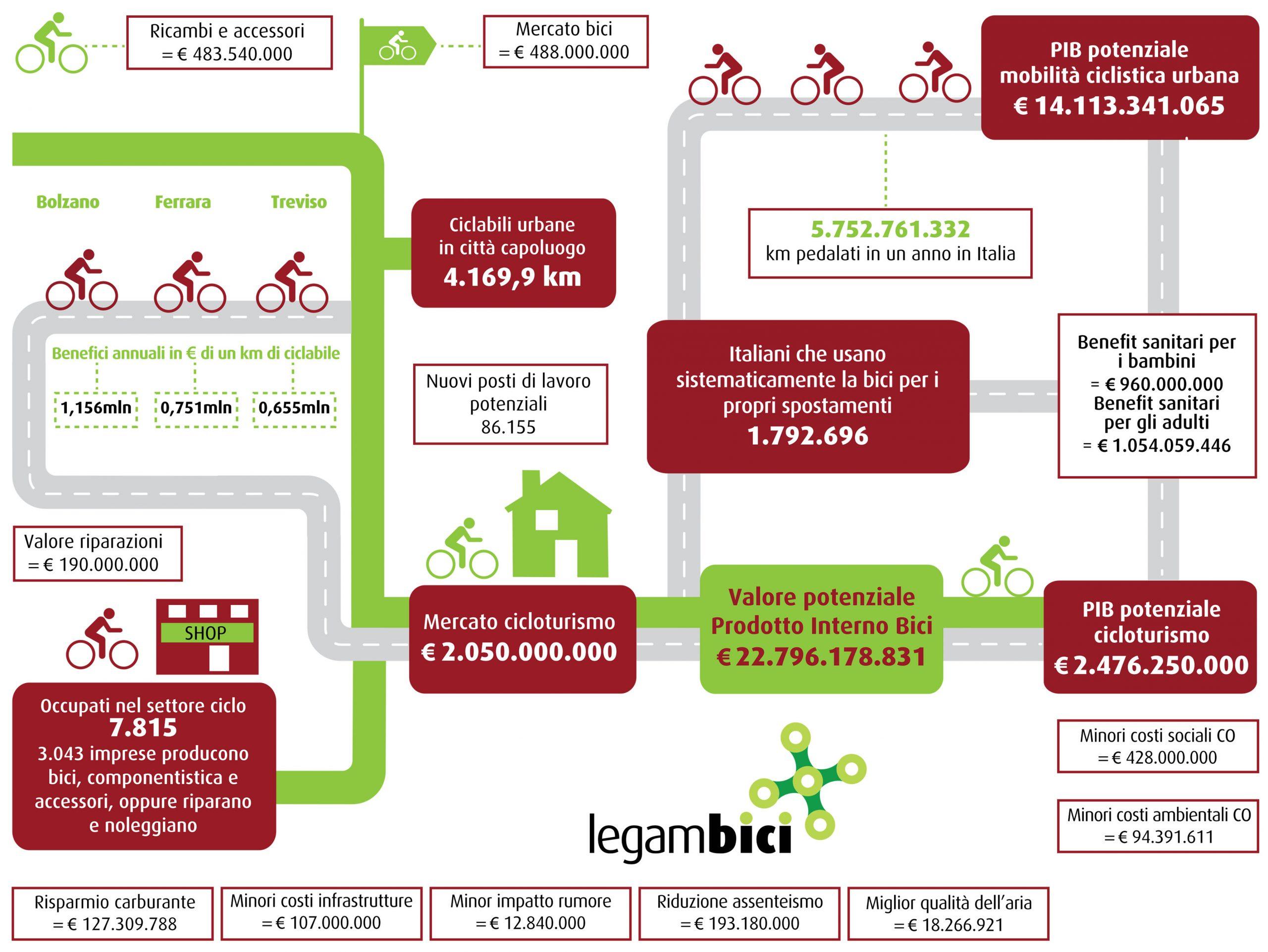 fatturato bici economia italia