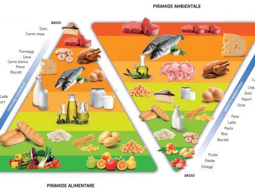 LCA agroalimentare: l'impatto ambientale della nostra alimentazione