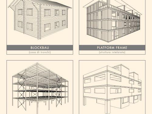 I sistemi costruttivi in legno più diffusi in Italia