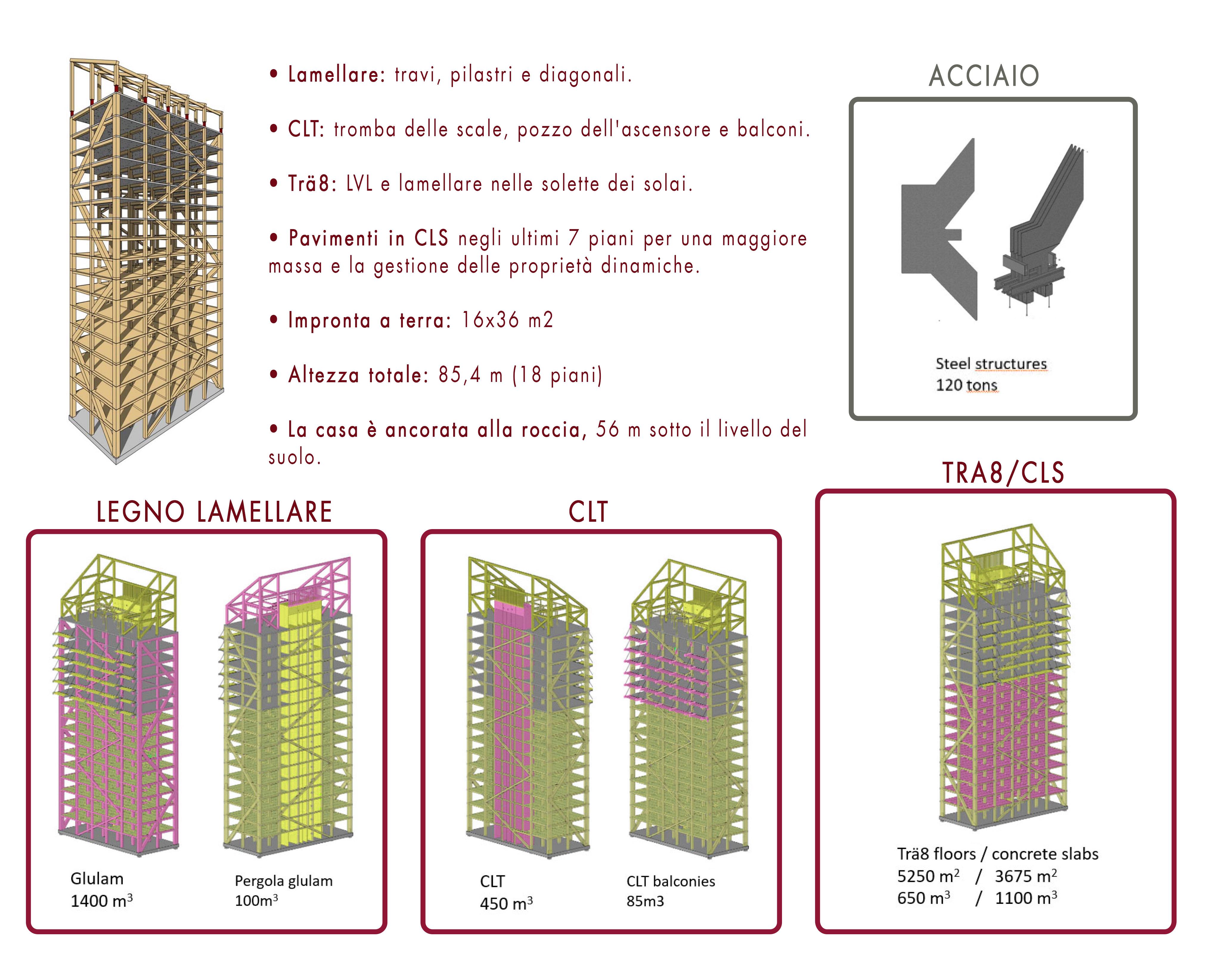 Mjøstårnet materiali altezze quantità