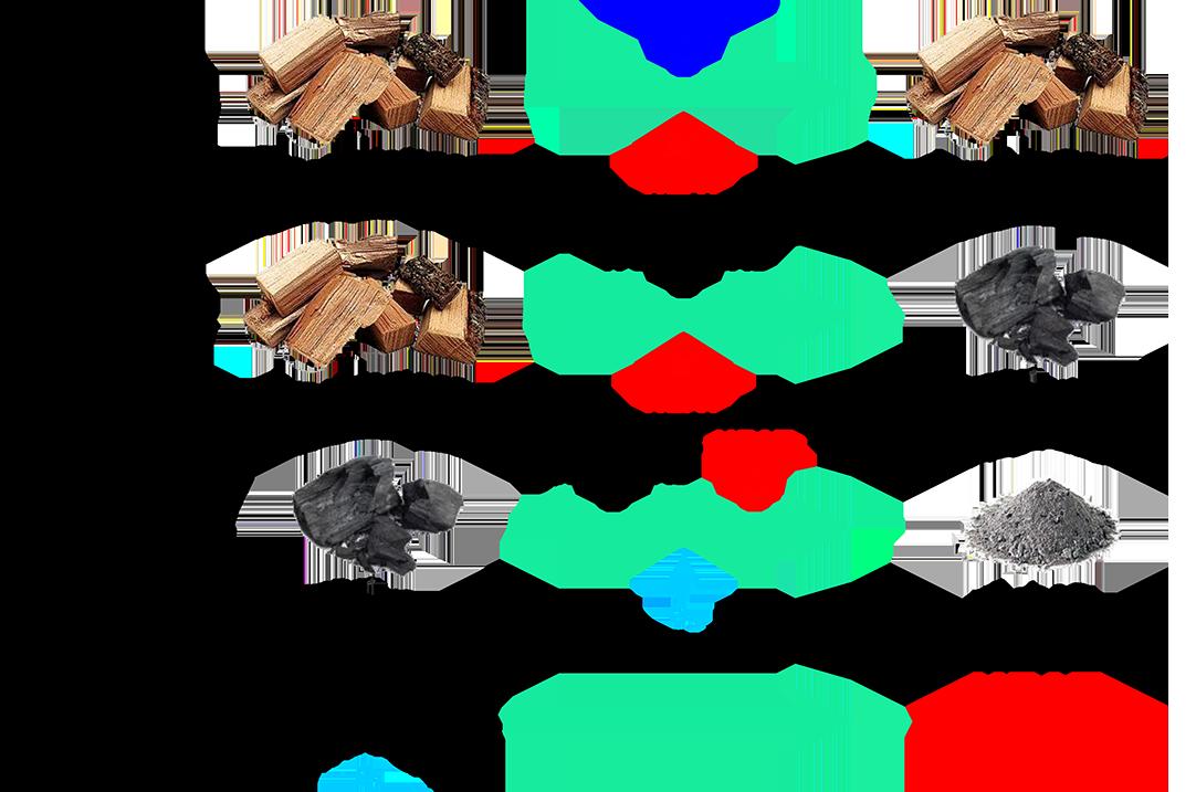 processo pirolisi