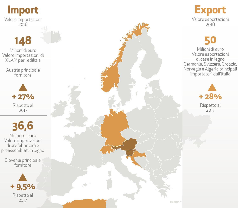 importazione esportazione legno italia