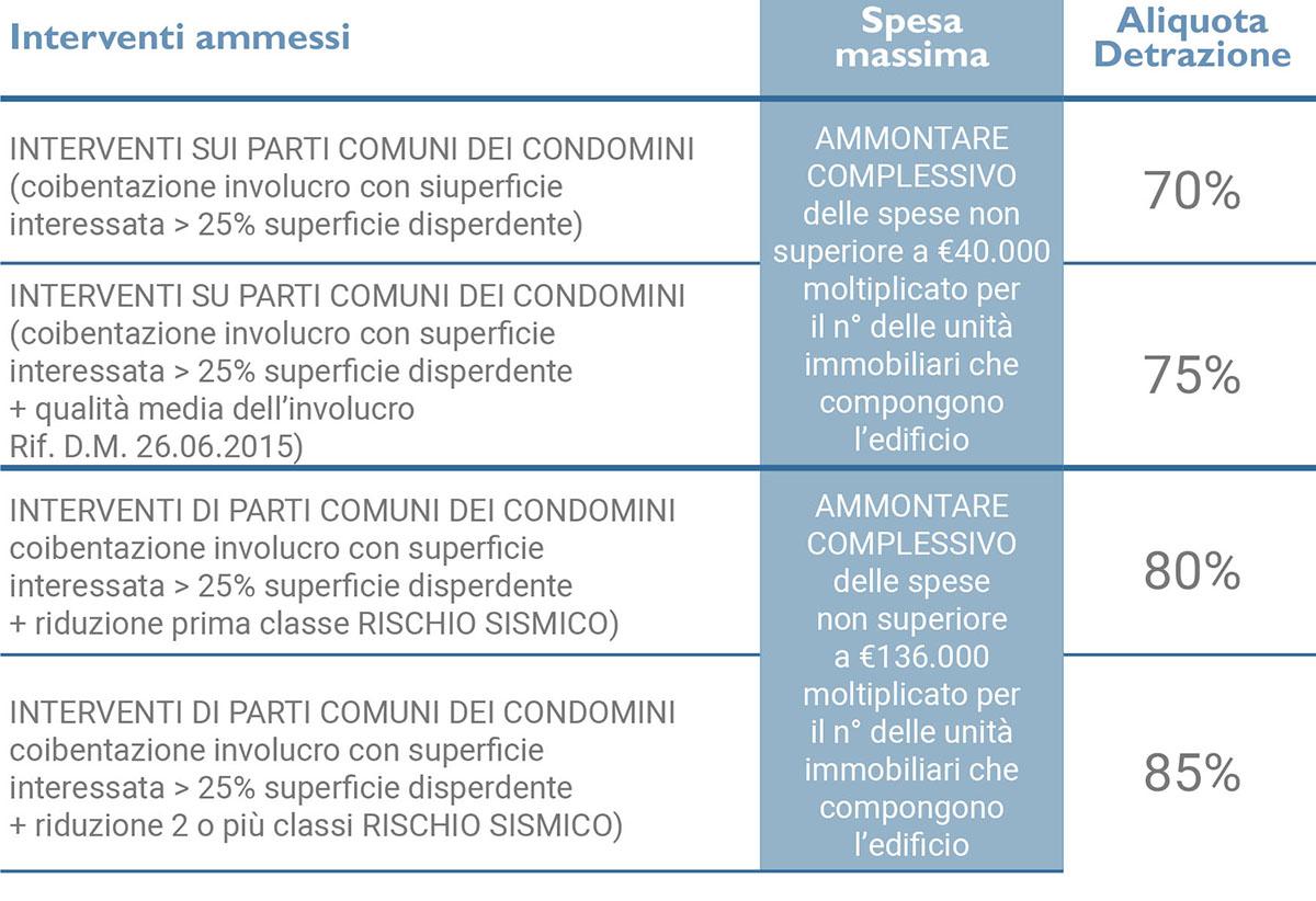 interventi condominio parti comuni ecobonus 2020