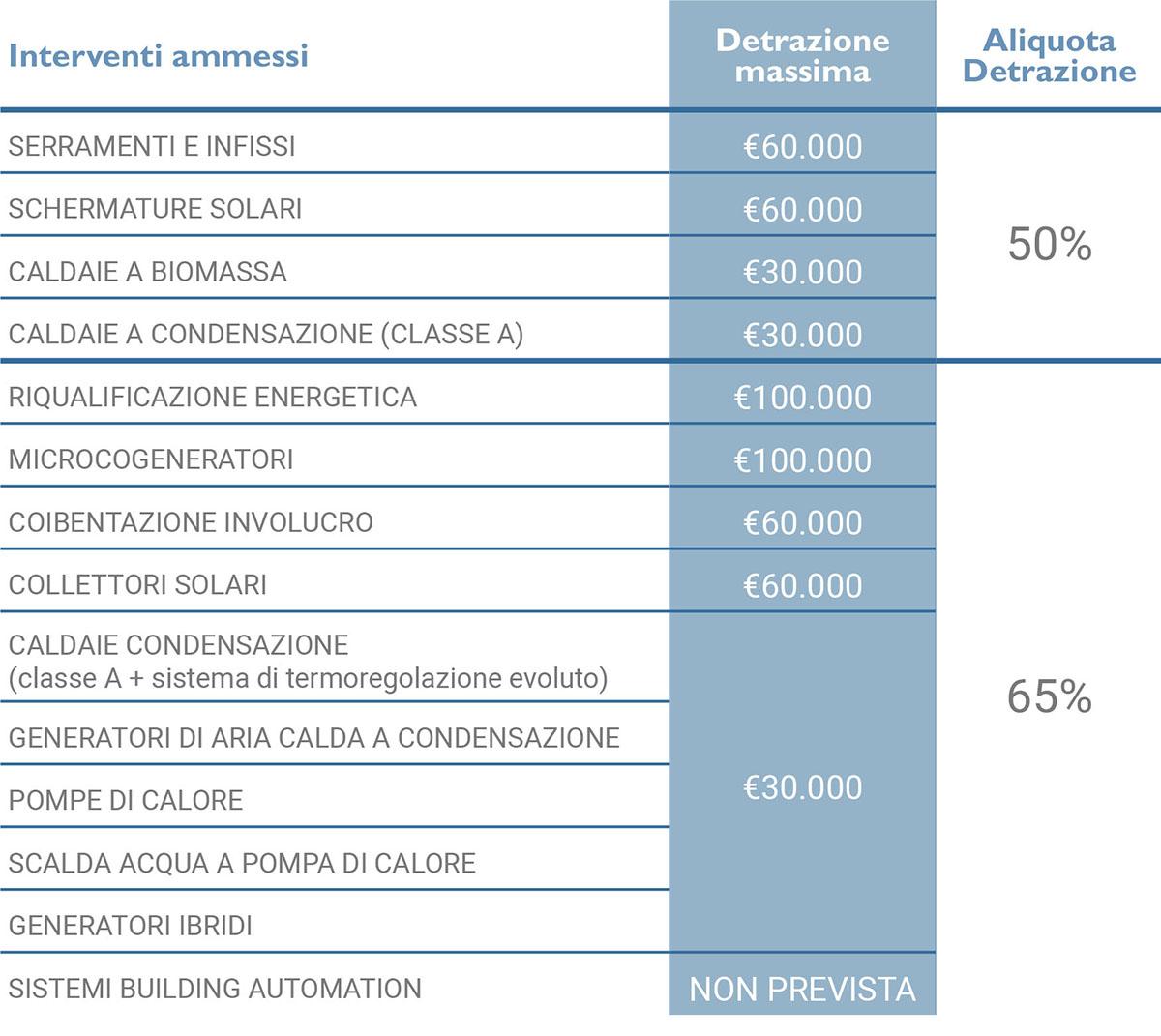 ecobonus interventi detrazioni