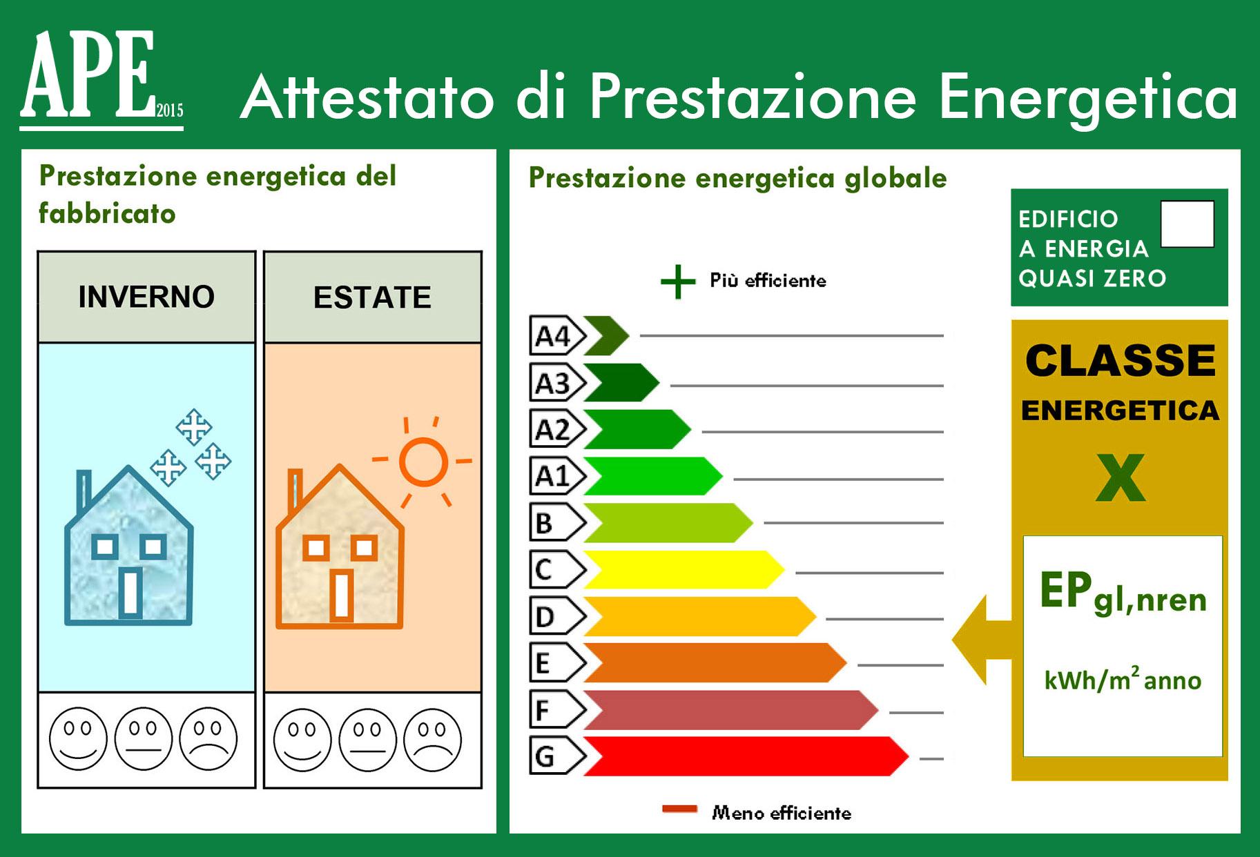 Attestato di Prestazione Energetica o APE