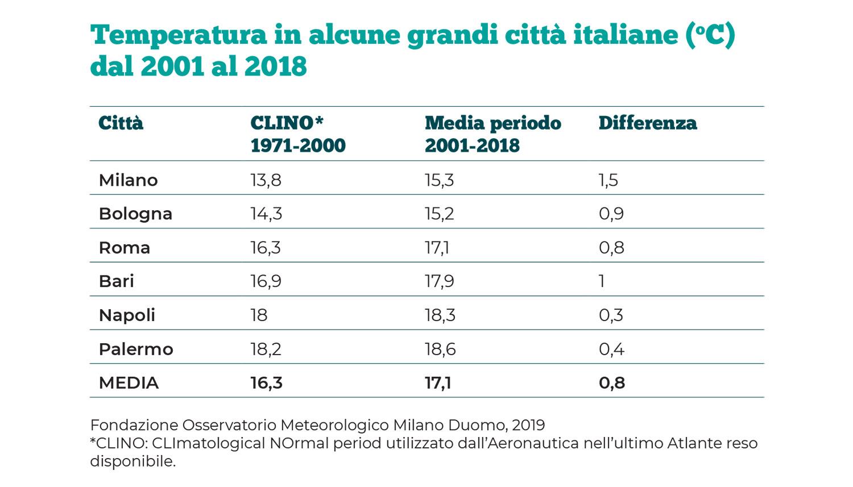 aumento medio della temperatura in italia