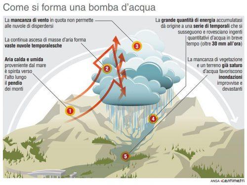 Bomba d'acqua o nubifragio? Effetto dei cambiamenti climatici
